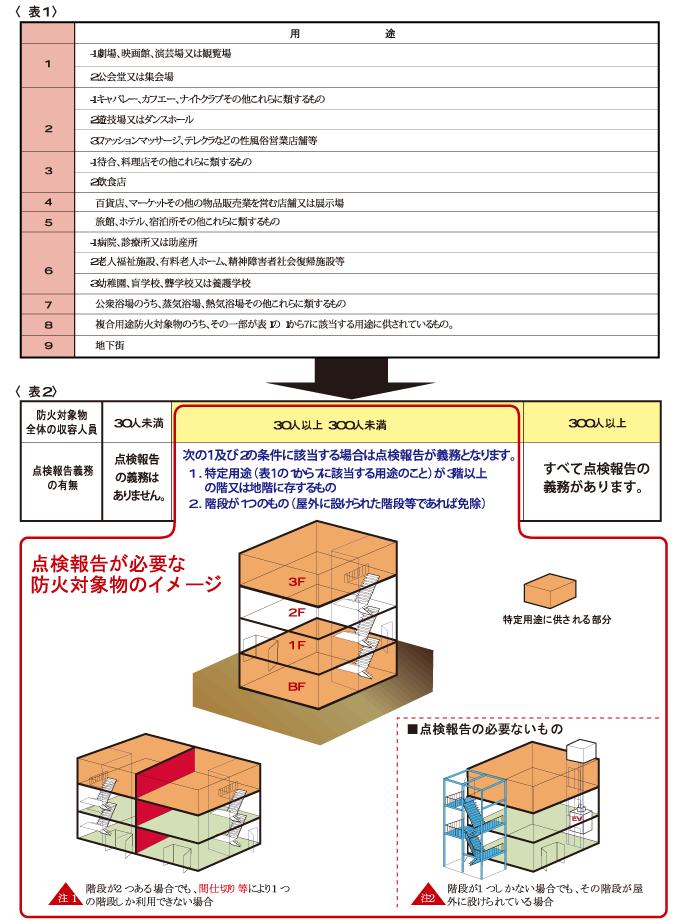 点検報告を必要とする防火対象物